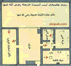 Plan of Holy Prophet(SWS) house